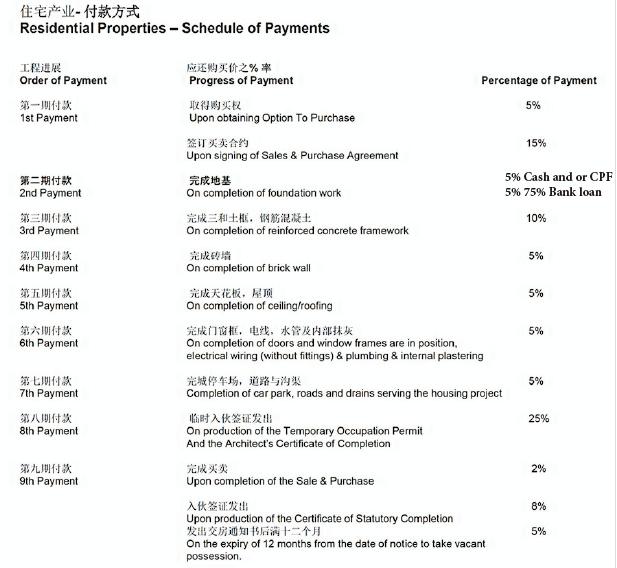 新加坡购买新公寓付款流程表