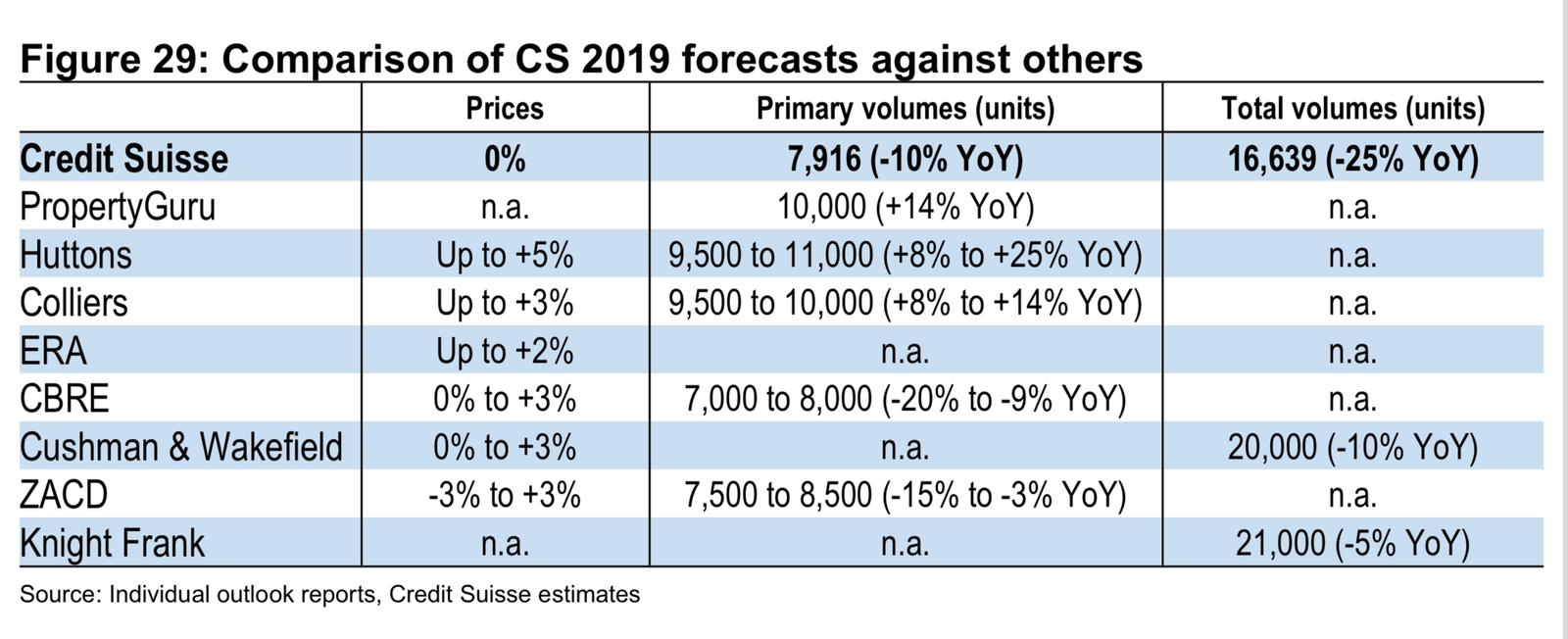 Comparison of 2019 forecasts 不同机构对新加坡房产2019走势的分析