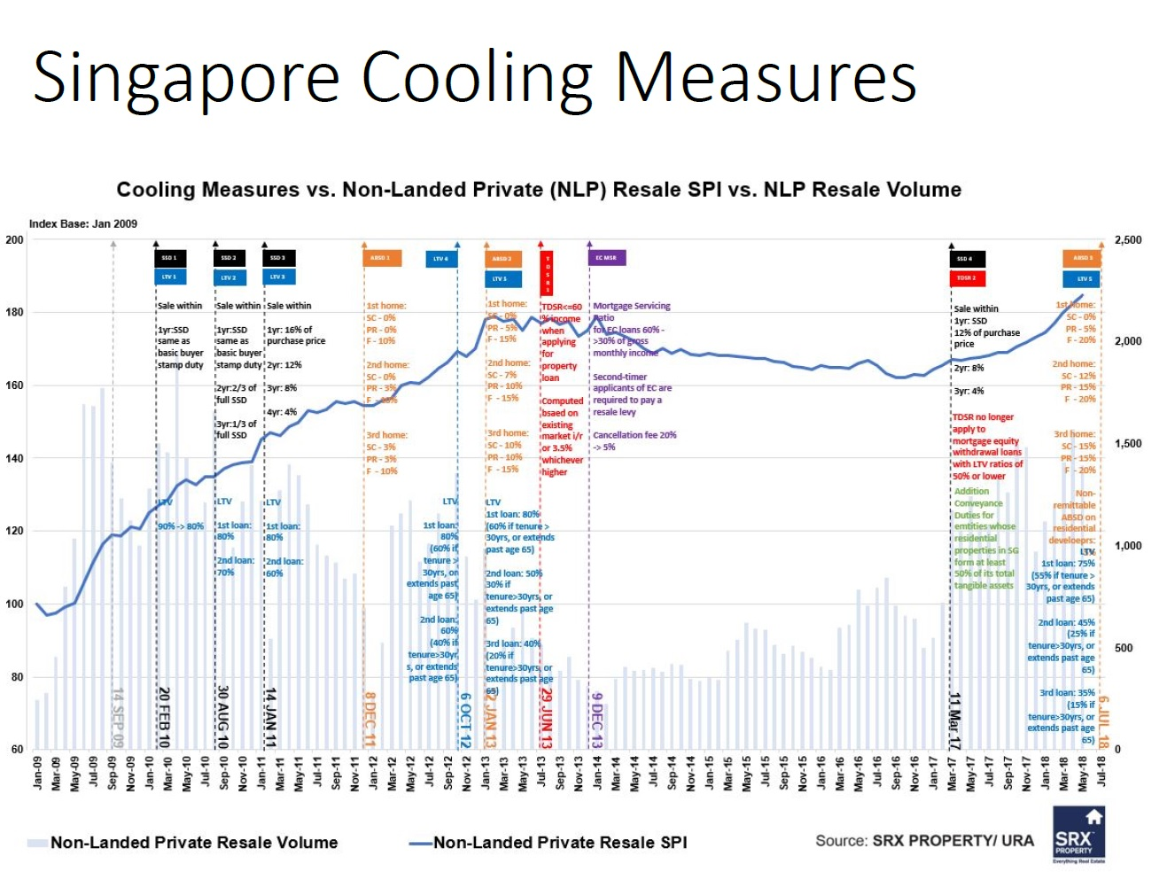 Property cooling measures in Singapore 新加坡房产的降温措施